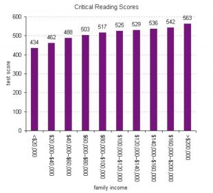 This graph from the New York Times shows the differences in SAT critical reading scores based on income. Notice how the higher incomes correlate with higher scores.