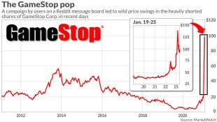 The stock market: GameStop's record-breaking high price explained